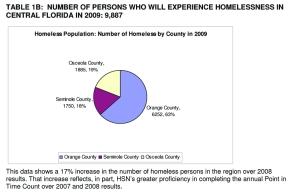HSN Homeless graph