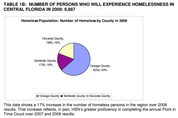 HSN Homeless graph