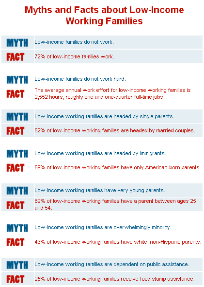 Working poor myths v. facts