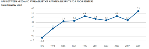 Shortage of affordable housing